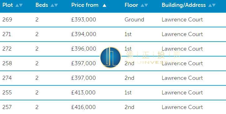 伦敦三区房产 肯顿绿洲 价格表