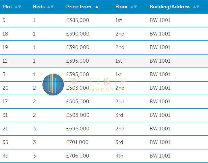 英国伦敦房产 温布利花园价格