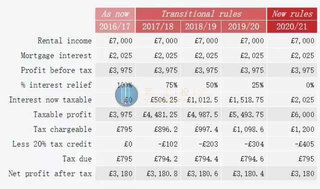 个人所得税率_房租收入的税率