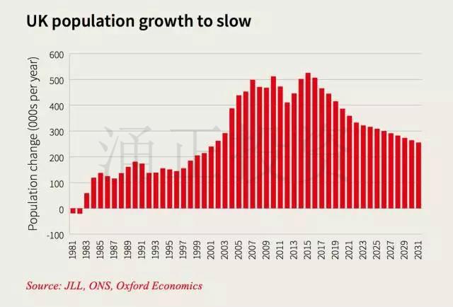 英国人口增长放缓
